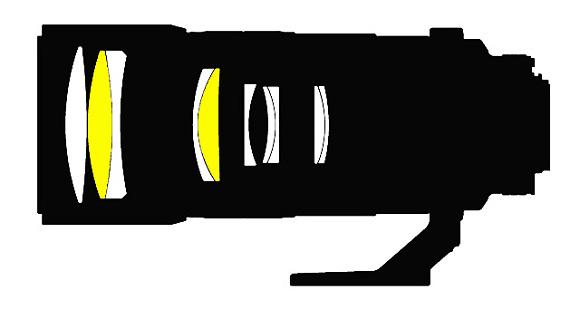 Nikon patentoval 300mm objektiv s difrakční optikou
