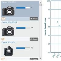 Podle DxO vyrobil Canon pro EOS 5DS a 5DS R zatím nejlepší snímače, za Sony ale zaostávají