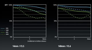 Panasonic Lumix G Vario 14-140 mm f/3,5-5,6 II ASPH.Power O.I.S.
