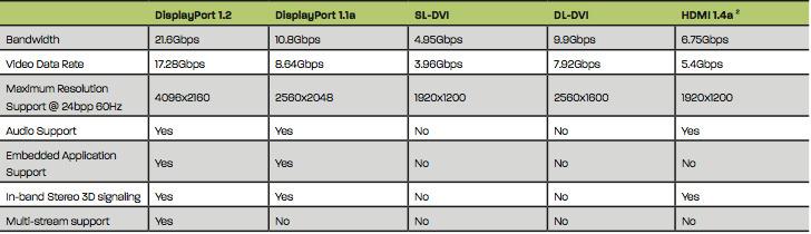 Displayport tabulka