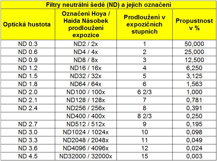 tabulka ND filtru