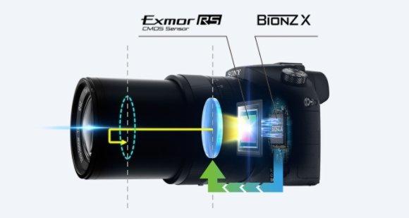 sony Exmor  RS Bionz X