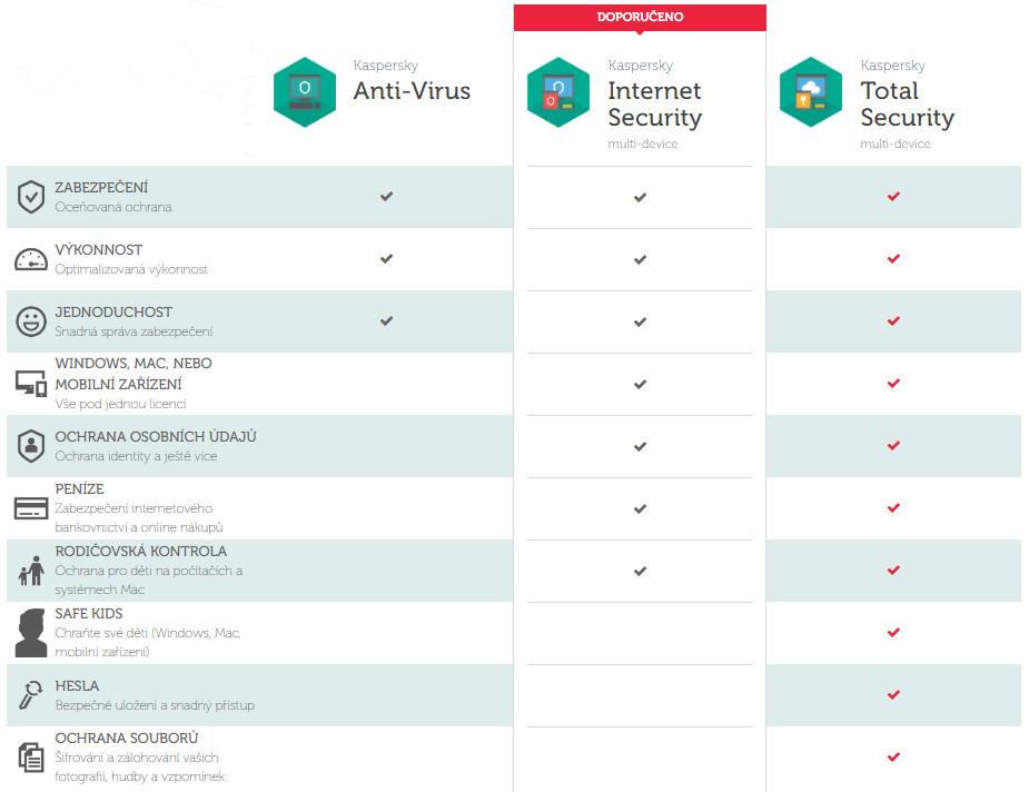 kaspersky antivirus popis