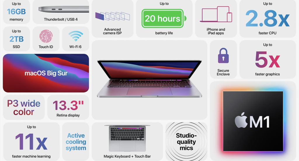Macbook Pro parametry